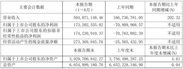 吉林高速2021年半年度净利1.73亿元 同比扭亏为盈