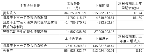 国旅联合2021年半年度净利1170.21万元 同比净利增加151.69%