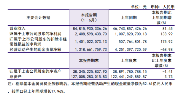 洛阳钼业2021年半年度净利24.09亿 同比净利增长138.99%