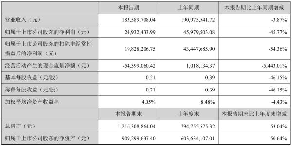 利和兴2021年半年度净利2493.24万元 同比净利减少45.77%