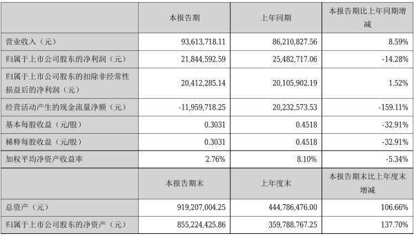 中英科技2021年半年度净利2184.46万元 同比净利减少14.28%