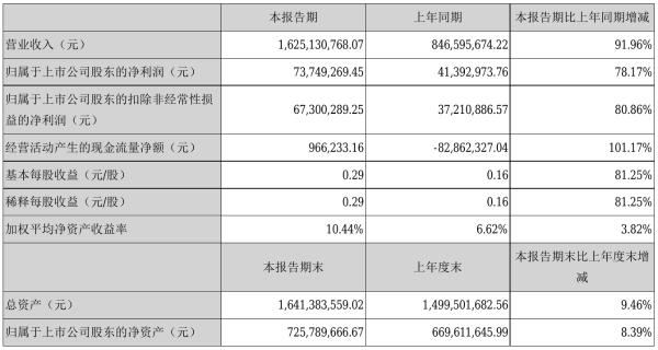 环球印务2021年半年度净利7374.93万元 同比净利增加78.17%
