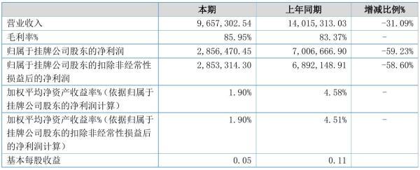 九生堂2021年半年度净利285.65万元 同比净利减少59.23%