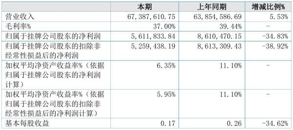海联捷讯2021年半年度净利561.18万元 同比净利减少34.83%