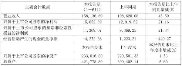 中国电研2021年半年度净利1.57亿元 同比净利增加21.16%