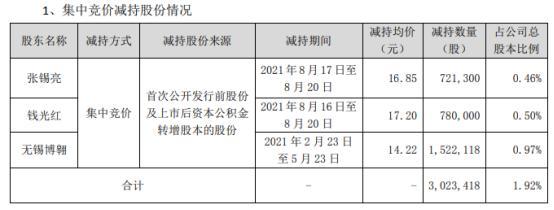 威唐工业3名股东合计减持302.34万股 套现合计约4299.3万 上半年公司净利2077.9万