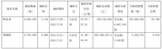 大参林2名股东合计减持1579.7万股 套现合计6.39亿 一季度公司净利3.41亿