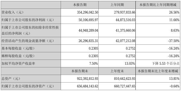 北鼎股份2021年半年度净利5010.67万元 同比净利增加11.66%
