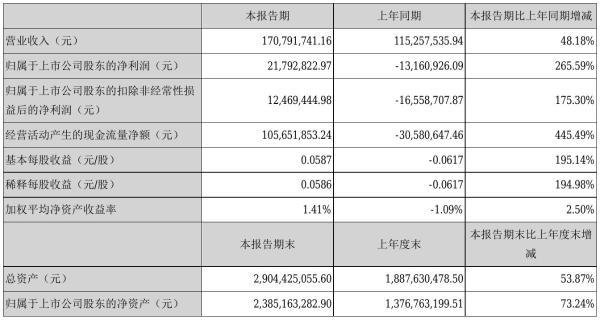 上海瀚讯2021年半年度净利2179.28万元 同比扭亏为盈