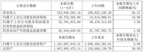 正川股份2021年半年度净利3875.35万元 同比净利增加10.98%