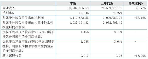 壮元海2021年半年度净利111.29万元 同比净利减少63.16%
