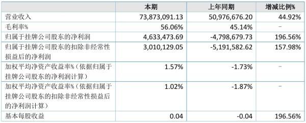 捷世智通2021年半年度净利463.35万元 同比扭亏为盈