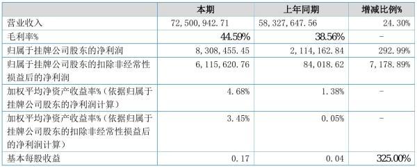 中检测试2021年半年度净利830.85万元 同比净利增加292.99%