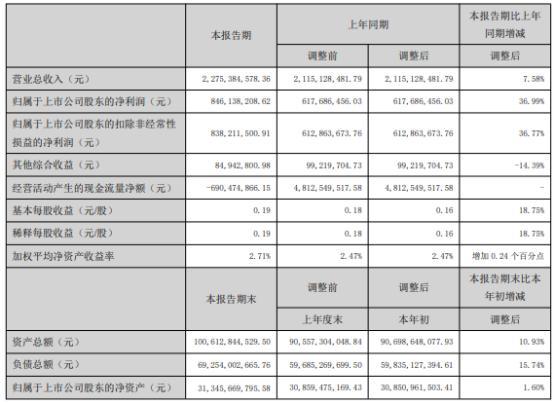 国元证券2021年上半年净利8.46亿增长36.99% 投行业务收入增加