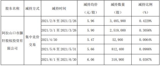 珈伟新能股东灏轩投资减持720.6万股 套现约4294.78万 一季度公司净利1157.78万
