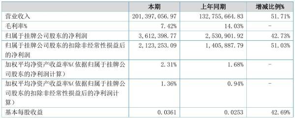 泰星股份2021年半年度净利361.24万元 同比净利增加42.73%