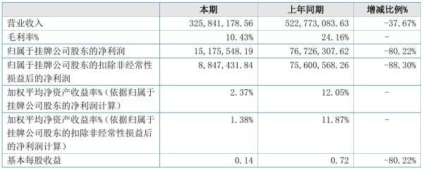 金海股份2021年半年度净利1517.55万元 同比净利减少80.22%