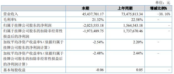 中科国通2021年上半年亏损202.36万同比由盈转亏 技术服务收入减少