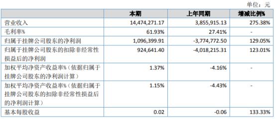 绿凯环保2021年上半年净利109.64万同比扭亏为盈 新开拓业务大幅增加