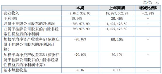 柒号传媒2021年上半年亏损72.4万同比由盈转亏 艺人经纪平台业务活动收入减少
