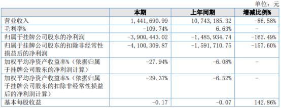 明游天下2021年上半年亏损390.04万同比亏损增加 管理费用增长