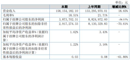 星和众工2021年上半年净利387.37万下滑56.11% 计提信用减值损失增加