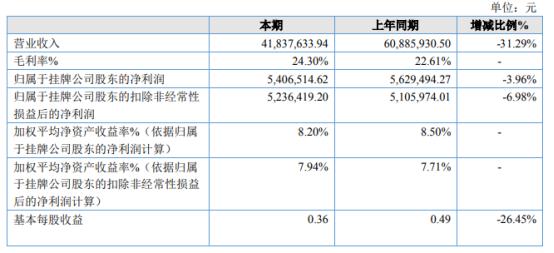亳州保安2021年上半年净利540.65万下滑3.96% 上期处置子公司合并范围减少