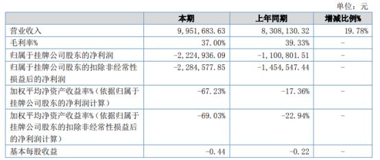 集和品牌2021年上半年亏损222.49万同比亏损增加 项目期限延长导致成本增加