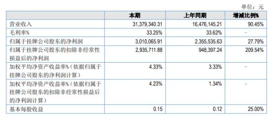 百克特2021年上半年净利301.01万增长27.79% 增加销售及市场开发人员