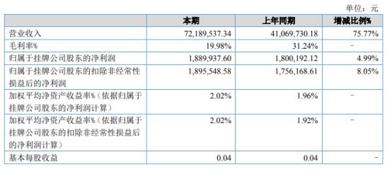 水利股份2021年上半年净利188.99万增长4.99% 销售费用减少
