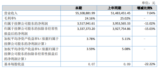 中天新能2021年上半年净利351.79万下滑11.02% 原材料价格增长