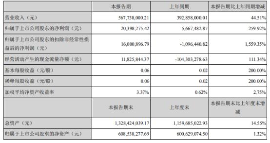 雷曼光电2021年上半年净利2039.83万增长259.92% 国内Micro LED业务收入增长