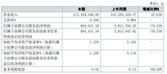 大地生态2021年上半年净利89.44万下滑76.53% 营业成本增加