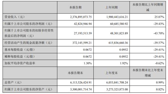 天源迪科2021年上半年净利4282.49万下滑29.43% 业务成本增加