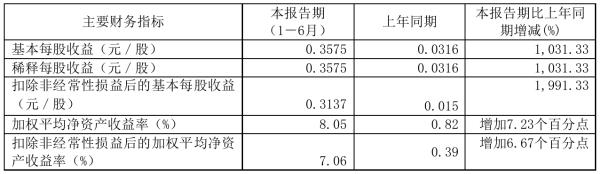 五洲交通2021年半年度净利4.02亿元 同比净利增加1,032.04%
