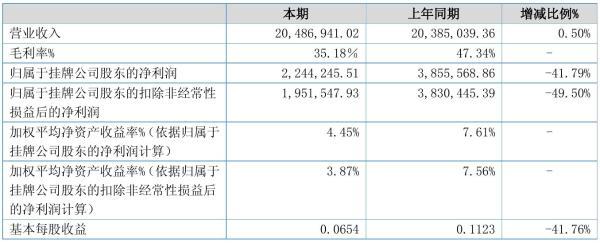 安好精工2021年半年度净利224.42万元 同比净利减少41.79%