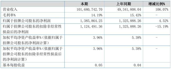 和润股份2021年半年度净利138.59万元 同比净利增加4.52%