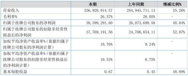 凯丰新材2021年半年度净利3859.93万元 同比净利增加48.04%