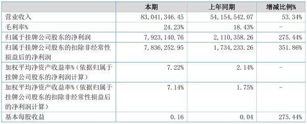 立峰股份2021年半年度净利792.31万元 同比净利增加275.44%