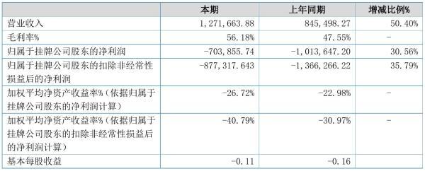 讯商科技2021年半年度亏损70.39万元 同比亏损减少30.56%