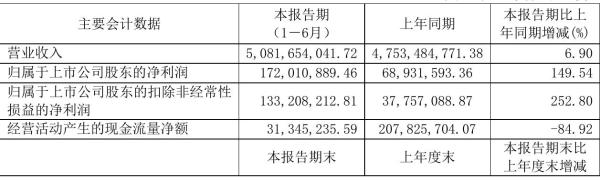 ST华鼎2021年半年度净利1.72亿元 同比净利增加149.54%