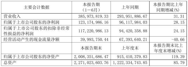 中际联合2021年半年度净利1.23亿元 同比净利增加28.15%