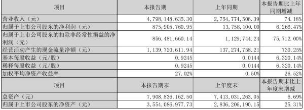 华昌化工2021年半年度净利8.76亿元 同比净利增加6,266.47%