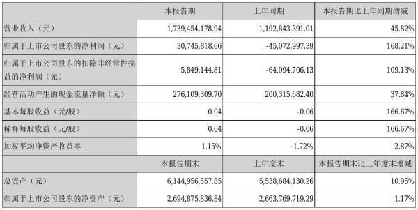 亚太股份2021年半年度净利3074.58万元 同比扭亏为盈