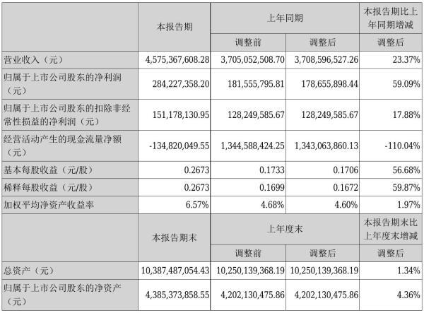 创维数字2021年半年度净利2.84亿元 同比净利增加59.09%
