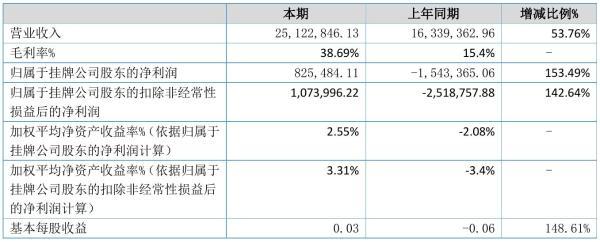 博润通2021年半年度净利82.55万元 同比扭亏为盈