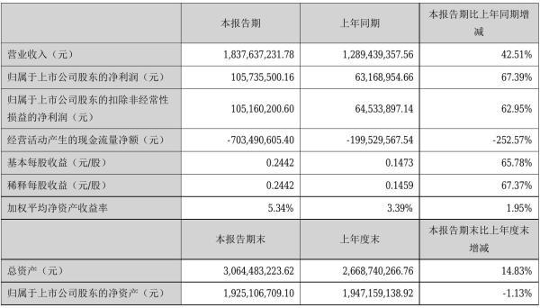 金龙羽2021年半年度净利1.06亿元 同比净利增加67.39%