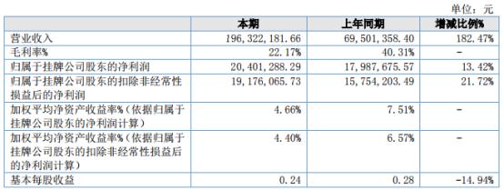 佳先股份2021年上半年净利2040.13万增长13.42% 产品价格逐步提升