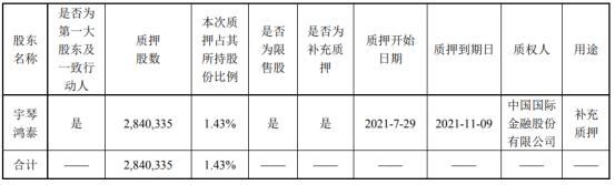 宇信科技控股股东宇琴鸿泰质押284.03万股 用于补充质押