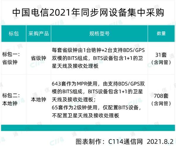 中国电信同步网设备集采:华为、赛思和亿邦3家入围
